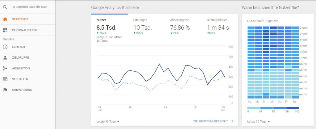 Google Analytics Dashboard Ansicht