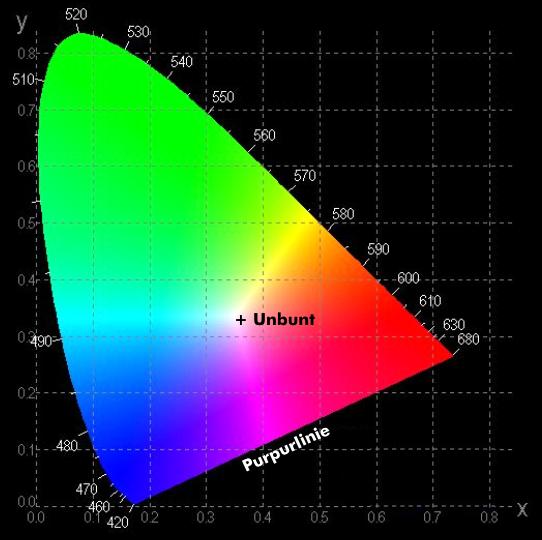 Eine Darstellung des CIE Farbmodells
