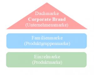 Grafik zur Darstellung der Marken Corporate Brand, Familienmarke, Einzelmarke für den Blogartikel Corporate Branding